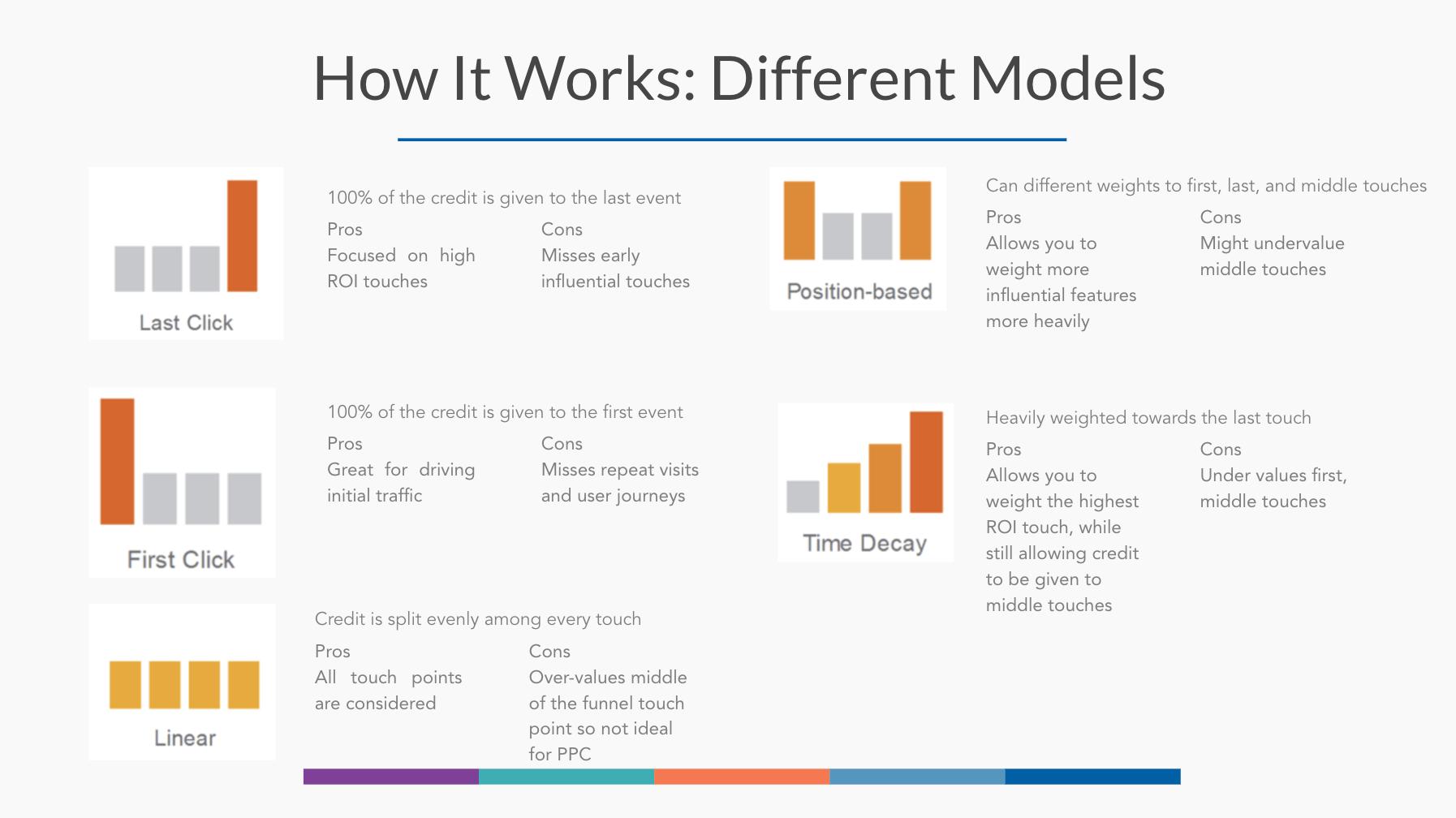 Attribution_models_eCommerce_marketing