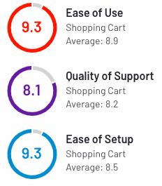 10 Shopify Alternatives to Launch Your Online Business in 2021 Big Cartel User Ratings