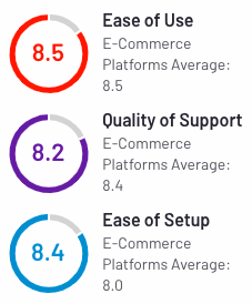 10 Shopify Alternatives to Launch Your Online Business in 2021 BigCommerce User Ratings