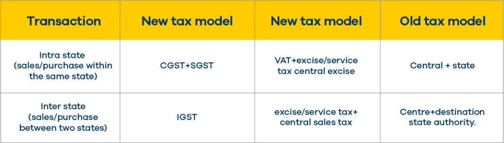 This is how tax structure looks like under GST regime