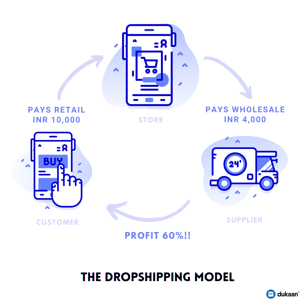 Dropshipping_Business_Model