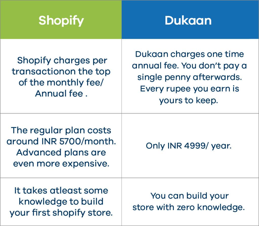 Dukaan vs Shopify