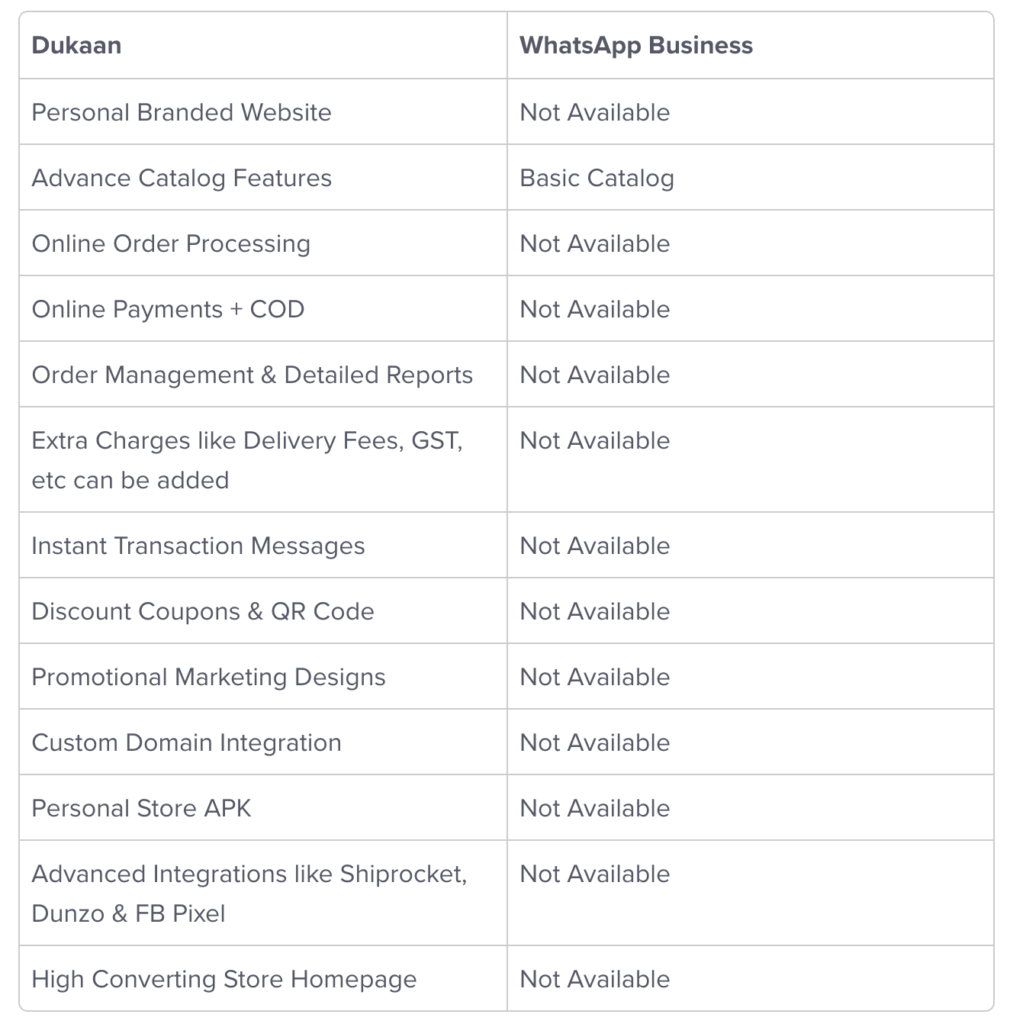 Dukaan_vs_WhatsApp_Business