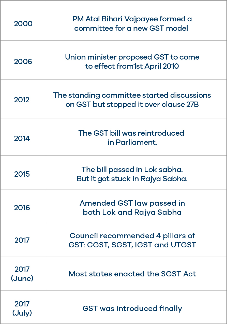 History of GST