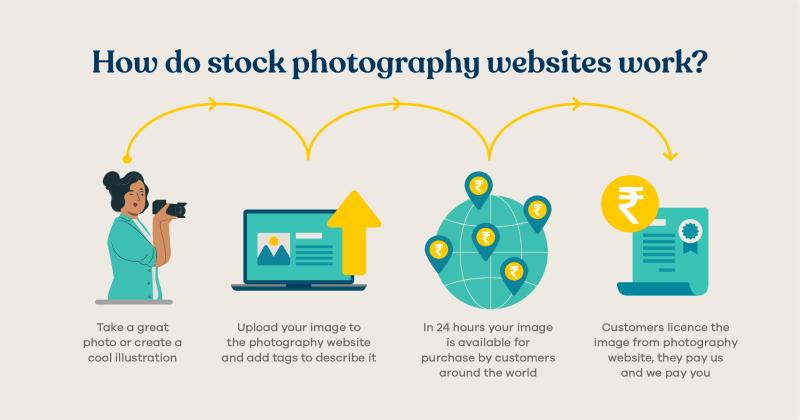 How do stock photography websites work