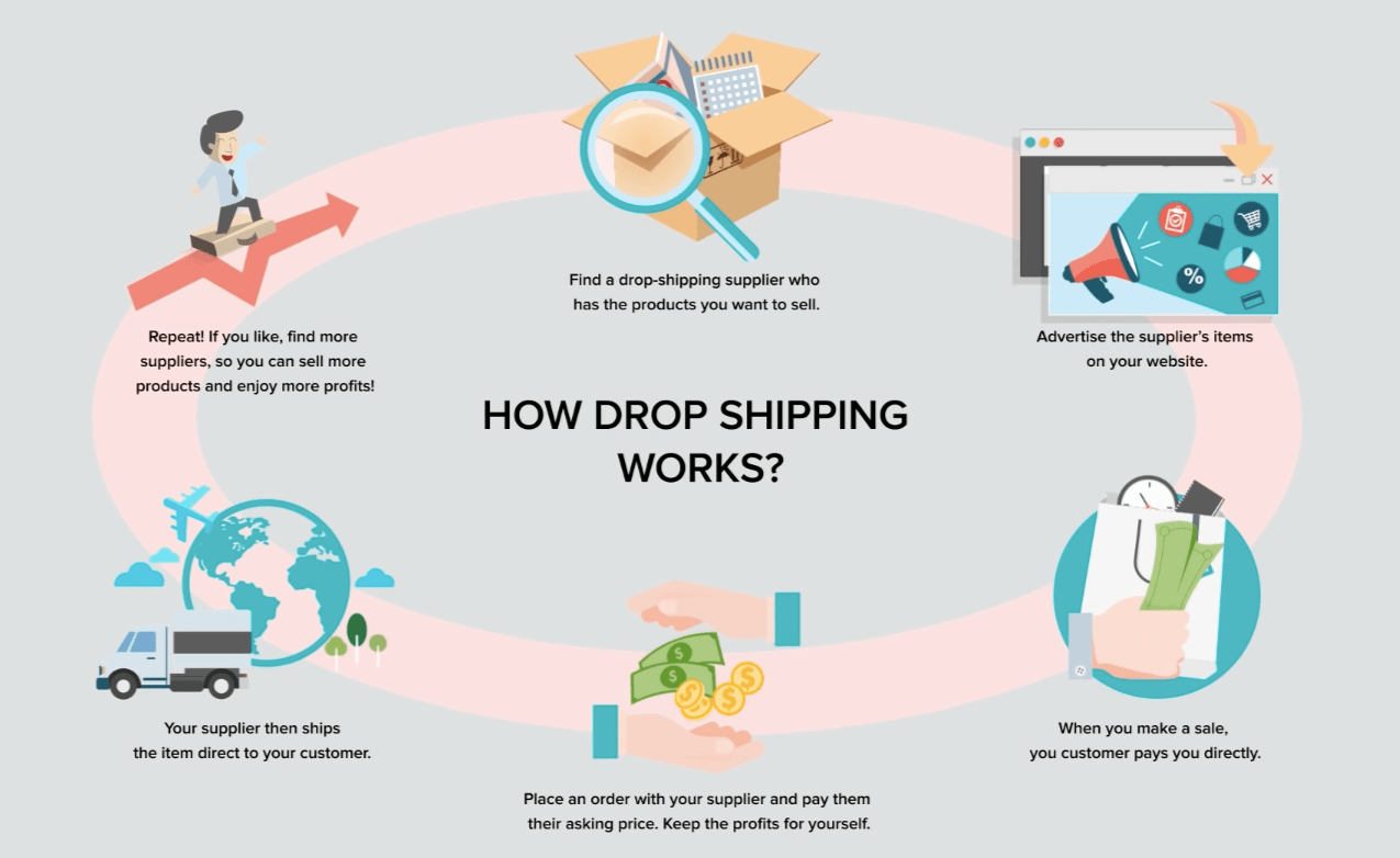 How Dropshipping works - AliExpress