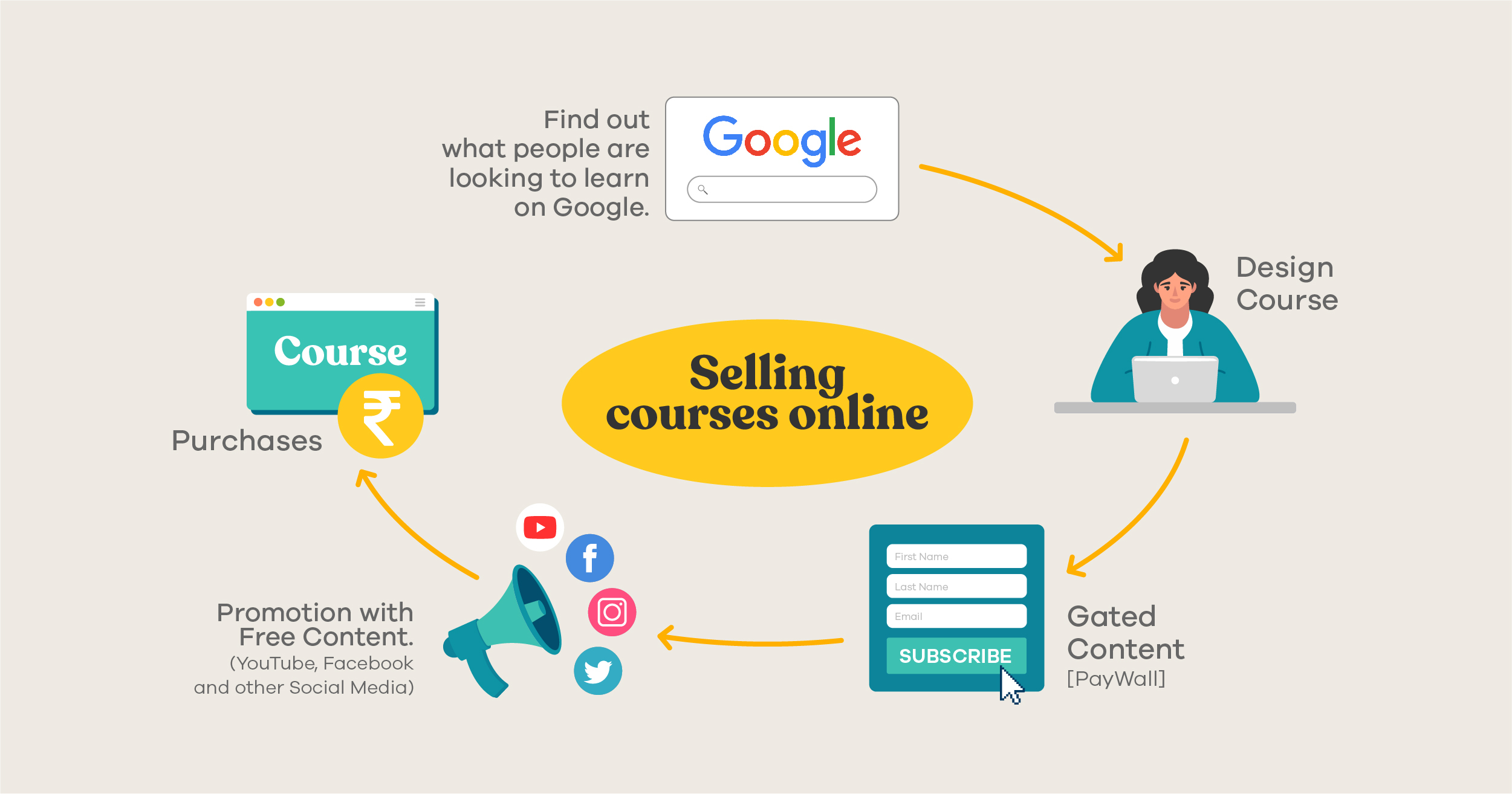 how selling courses online works