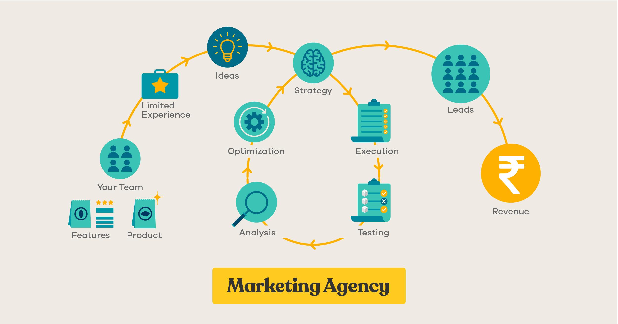 how marketing agency works
