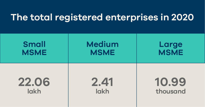 total registered MSME