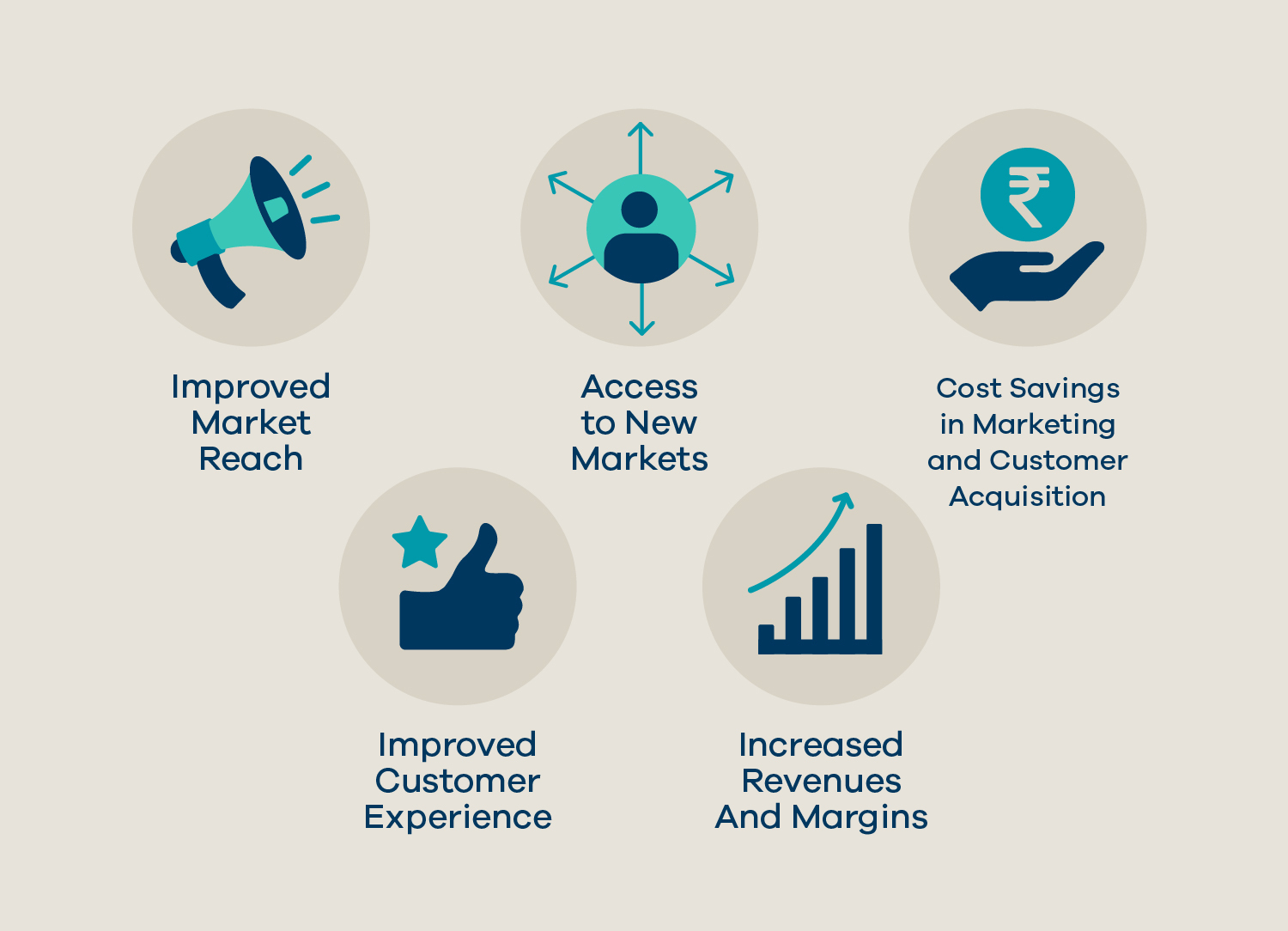 eCommerce and The MSME Sector in India - Facts & Figures MSME 09