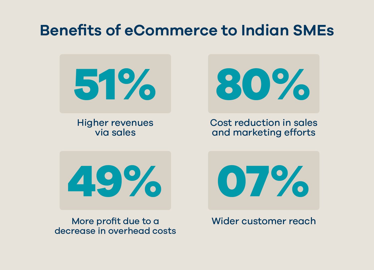 benefits of eCommerce to Indian SMEs