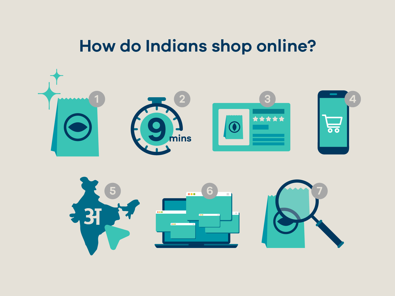 eCommerce and The MSME Sector in India - Facts & Figures MSME 29