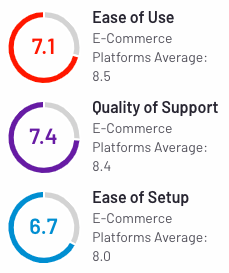 10 Shopify Alternatives to Launch Your Online Business in 2021 Volusion User Ratings