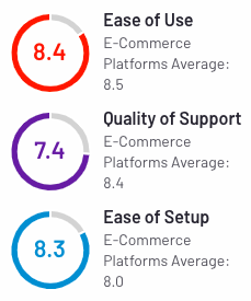 10 Shopify Alternatives to Launch Your Online Business in 2021 WooCommerce User Ratings