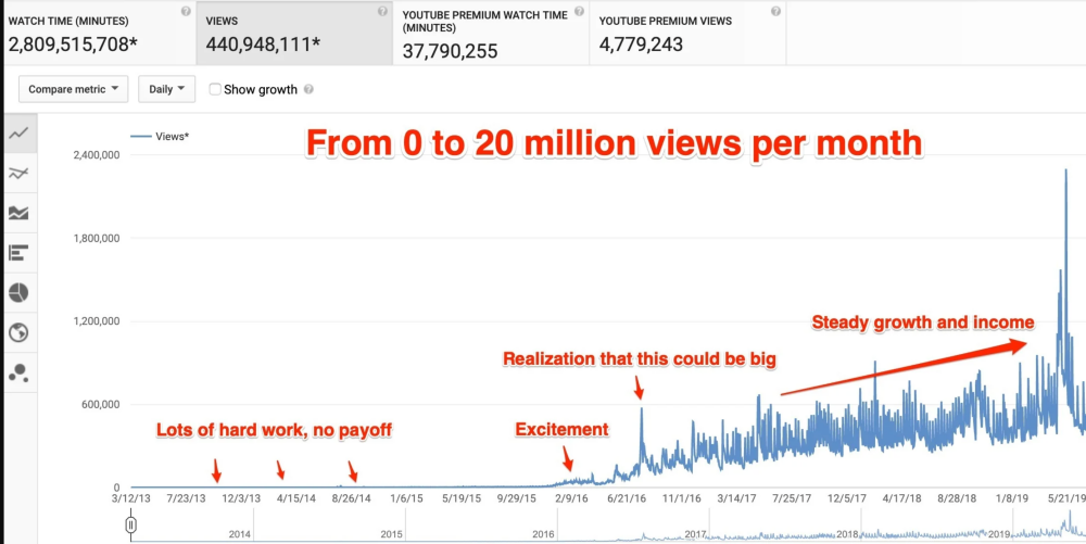 YouTube for Ecommerce Growth