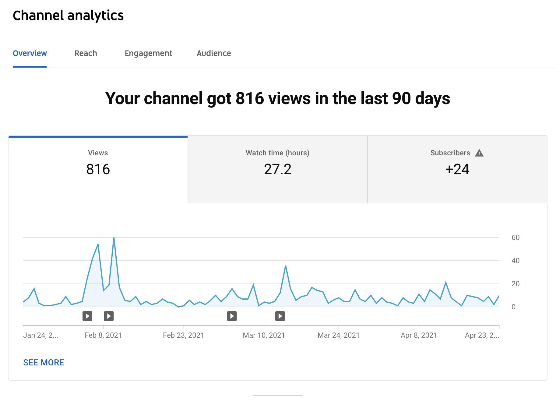 YouTube_Analytics_Ecommerce_Store