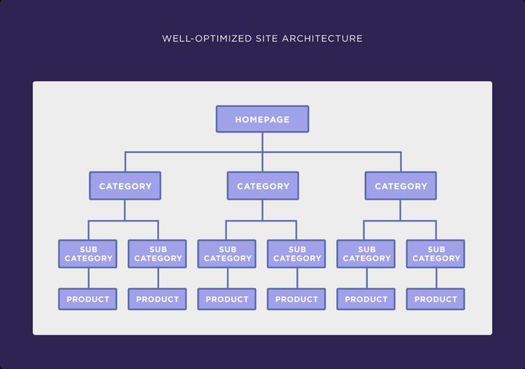 eCommerce website structure