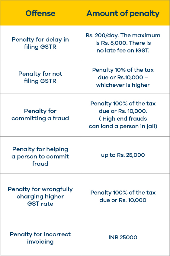 Consequences of GST Non-compliance