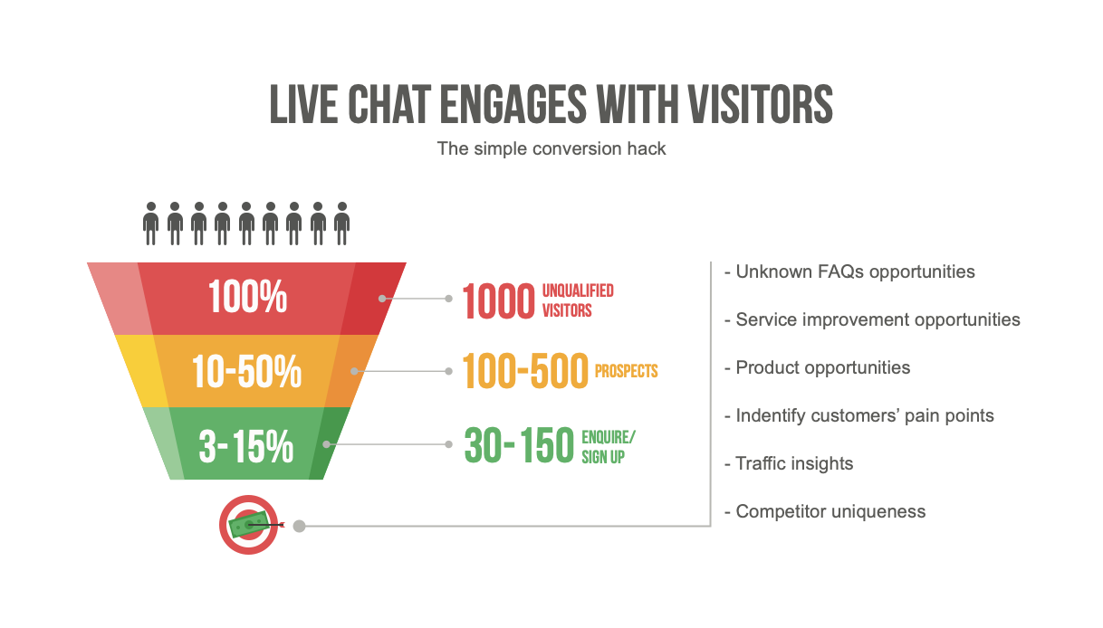 Livechat in eCommerce