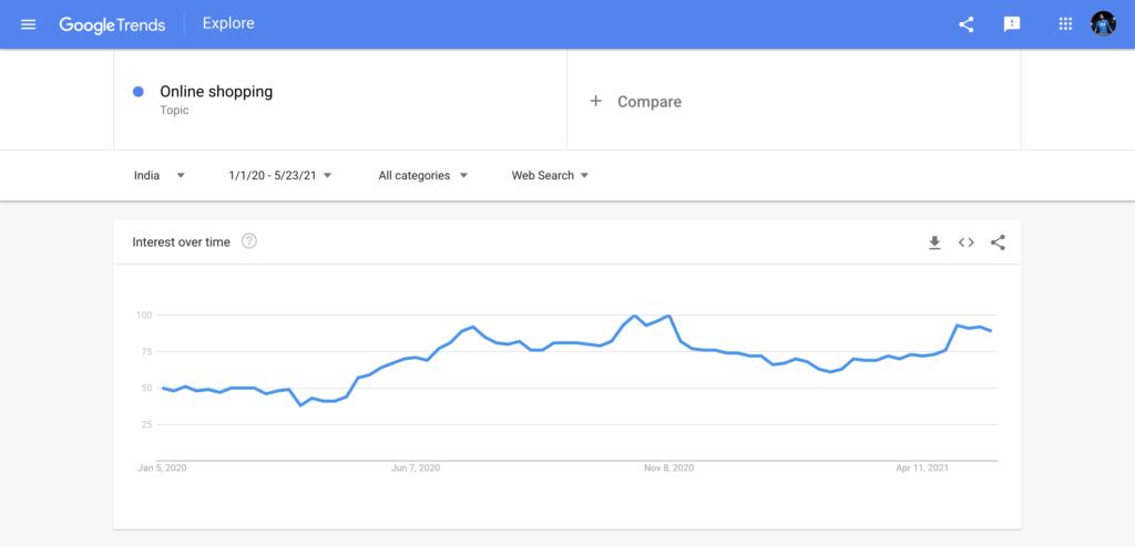 online shopping Google trend