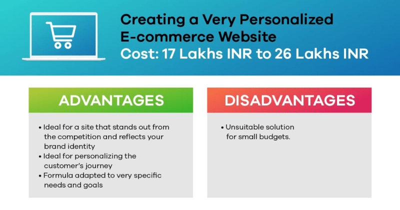 personalized eCommerce website cost