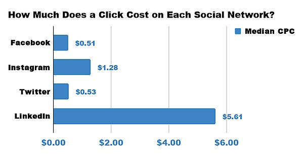 social network click cost
